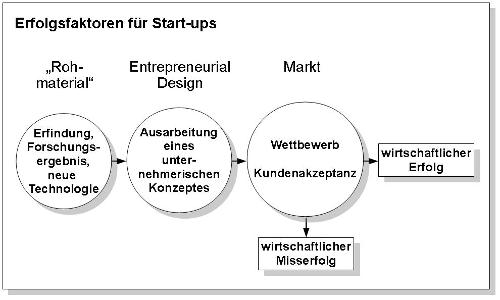 Erfolgsfaktoren für Startups Prof. Faltin