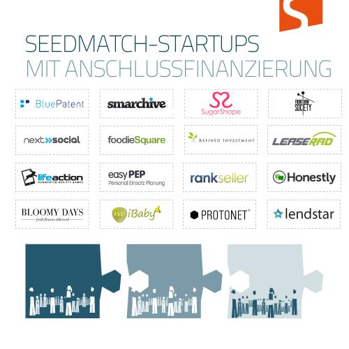 Anschlussfinanzierungen für Seedmatch-Startups Stand August 2013
