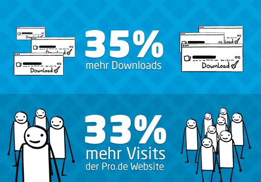 pro_downloads_visits
