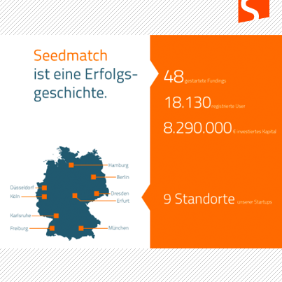 Q3 von Seedmatch