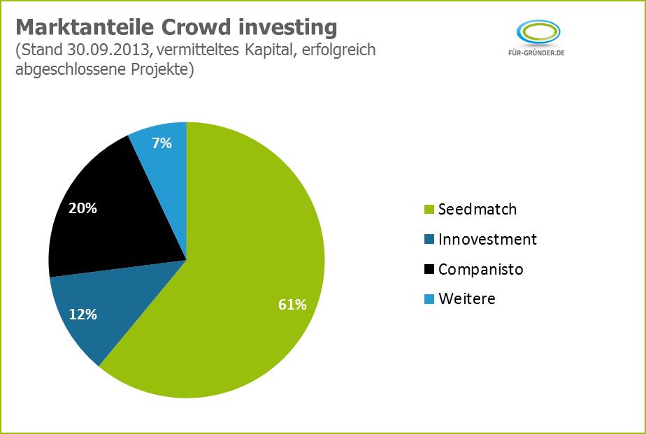 Für-Gründer.de bei Seedmatch