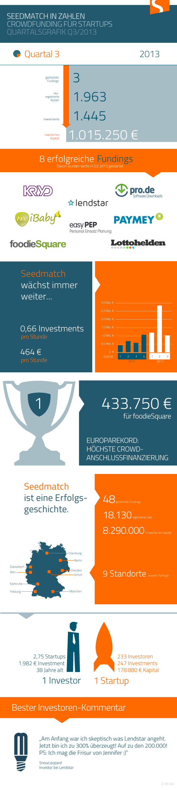 Seedmatch Quartalsgrafik Q3 2013