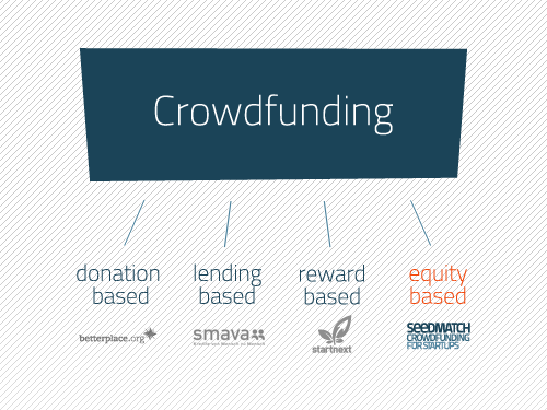 Equity Based Crowdfunding