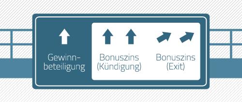 crowdfunding gewinnbeteiligung exit