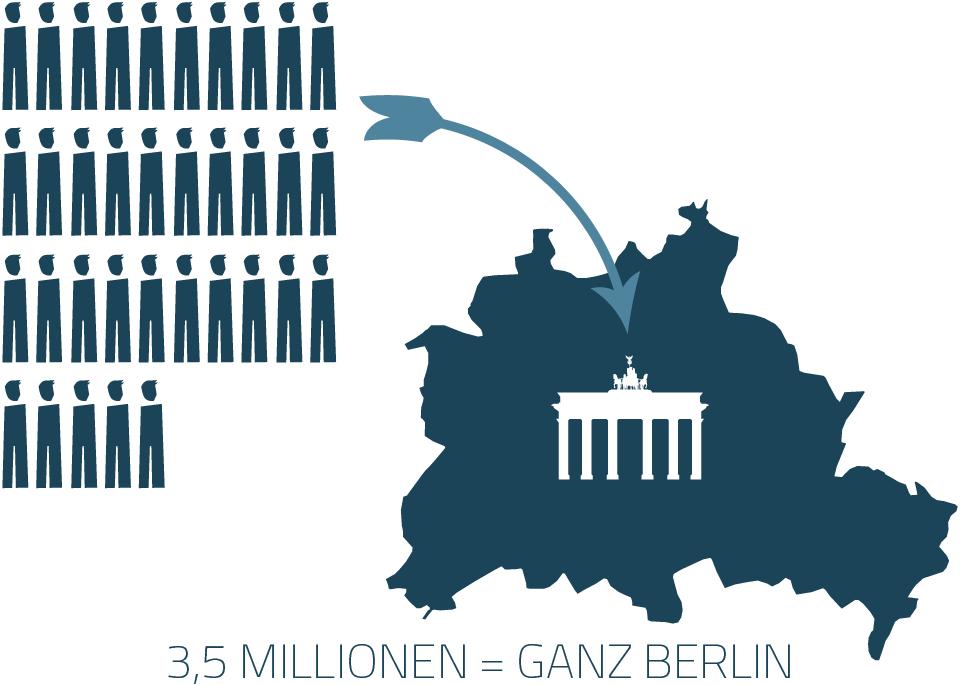 3,5 Millionen Menschen = ganz Berlin