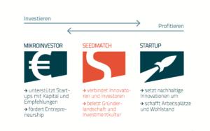 Seedmatch Prinzip - Crowdfunding