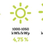 Das Zinsmodell für den Solarpark Langenbogen