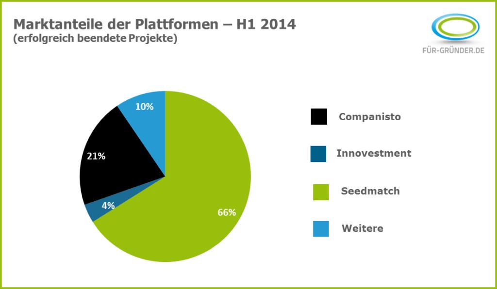 Crowdinvesting-Marktanteile-H1-2014
