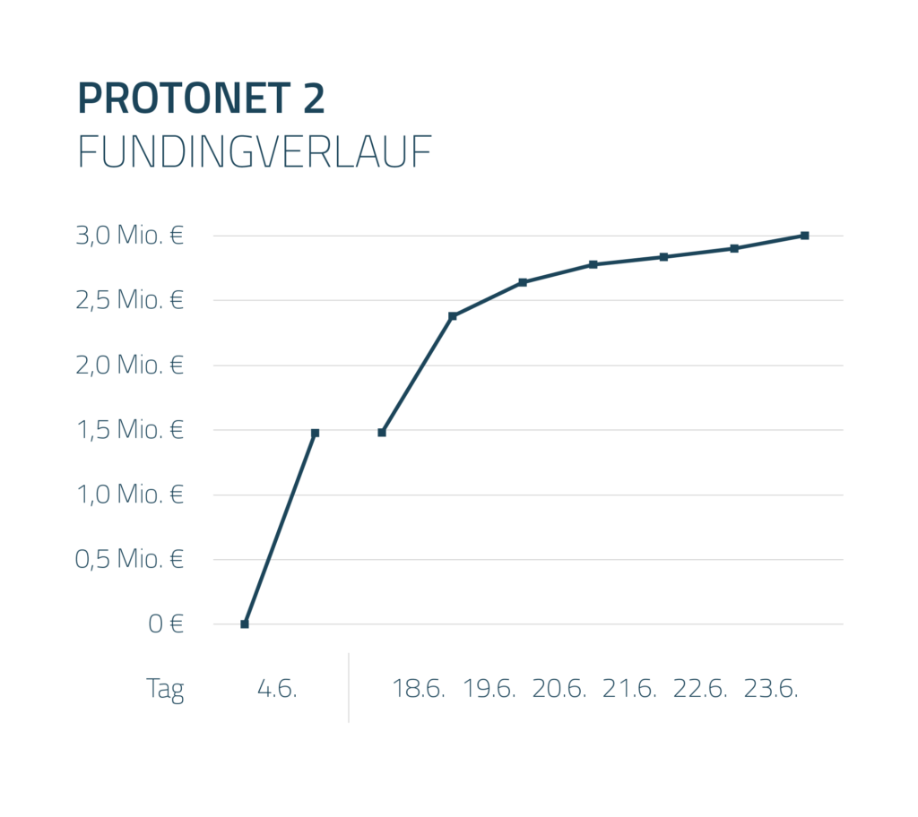 protonet_fundingverlauf