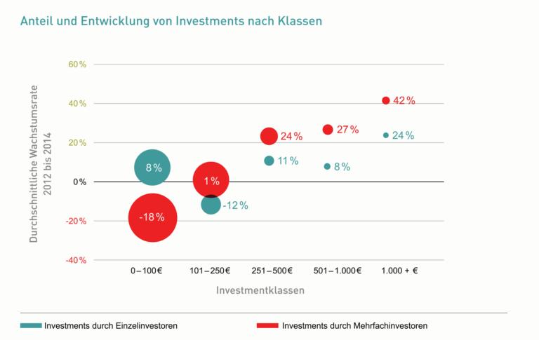 Anteil und Entwicklung von Investments nach Einzel- und Mehrfachinvestoren