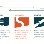 Das Seedmatch-Prinzip