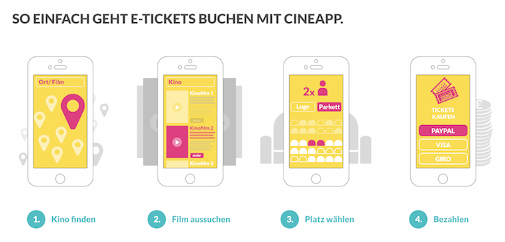 Wie funktioniert CineApp?