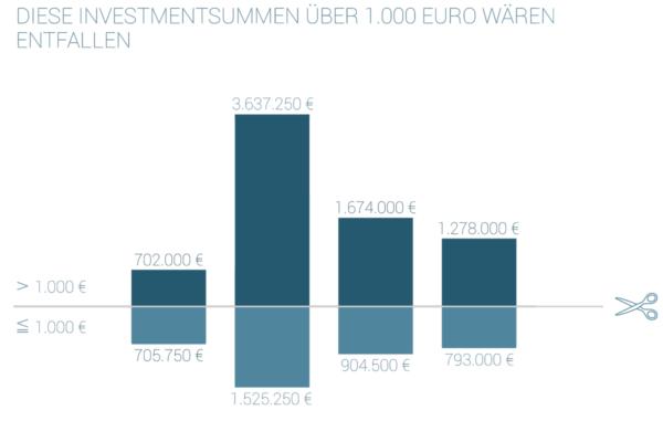 Seedmatch in Zahlen: Investments über 1000 Euro in 2014