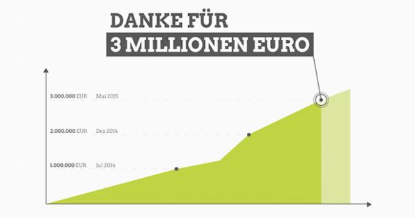 Econeers 3 Millionen Euro