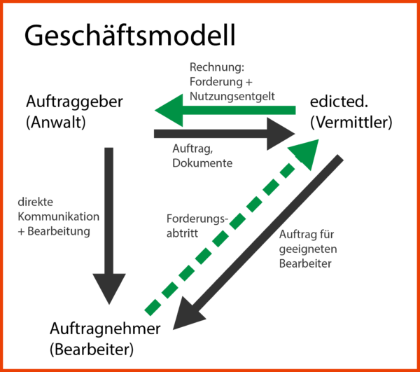 geschaeftsmodell-edicted