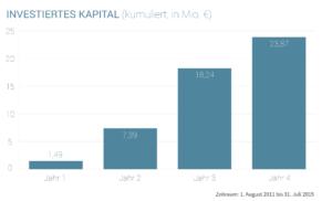 Statistik: Investiertes Kapital bei Seedmatch, kumuliert