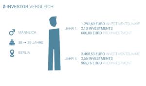Statistik: Der Durchschnitts-Investor bei Seedmatch