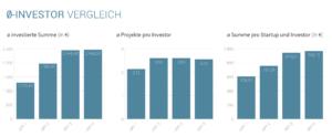 Statistik: Fakten zum Durchschnitts-Investor bei Seedmatch