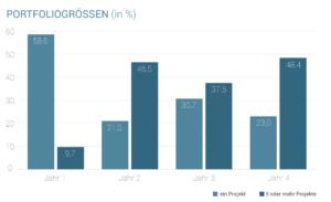 Statistik: Portfolio-Größe der Seedmatch-Investoren