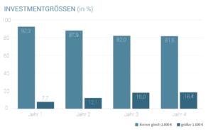 Statistik: Die Investment-Größe der Seedmatch-Investoren