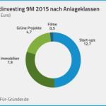 Für-Gründer.de: Crowdinvesting-Monitor 9 Monate in 2015
