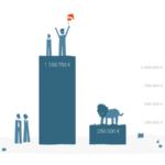 Löwen vs. Crowd: Wer investierte wie viel Kapital?