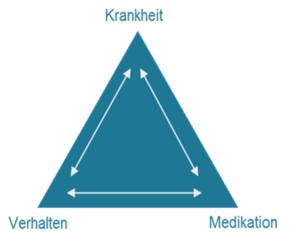 Der ganzheitliche Ansatz des eHealth Unternehmens DITG