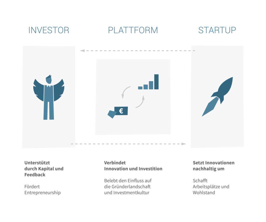 Das Crowdfunding-Prinzip bei Seedmatch