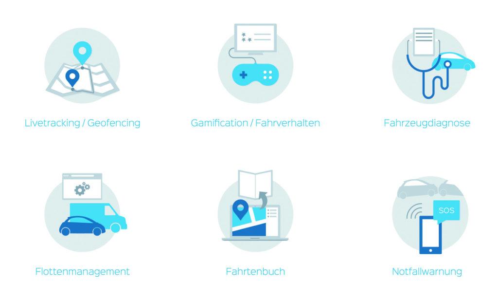 Die Features von ekoio, einem Startup bei Seedmatch.