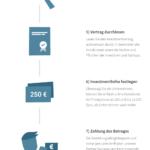 Der Registrierungs- und Investment-Prozess bei Seedmatch – Crowdfunding für Startups.