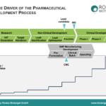 Abb. 1: Stufenweise Wertsteigerung mit erfolgreichem Durchlaufen der diskreten Phasen einer pharmazeutischen Entwicklung.