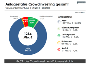 Crowdinvest-Monitor: Anlagestatus