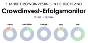 Crowdinvest-Monitor: Ein Projekt von crowdfunding.de