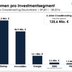 Crowdinvest-Monitor: Investmentvolumen