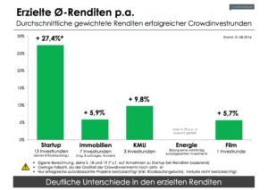 Crowdinvest-Erfolgsmonitor: Erzielte Renditen