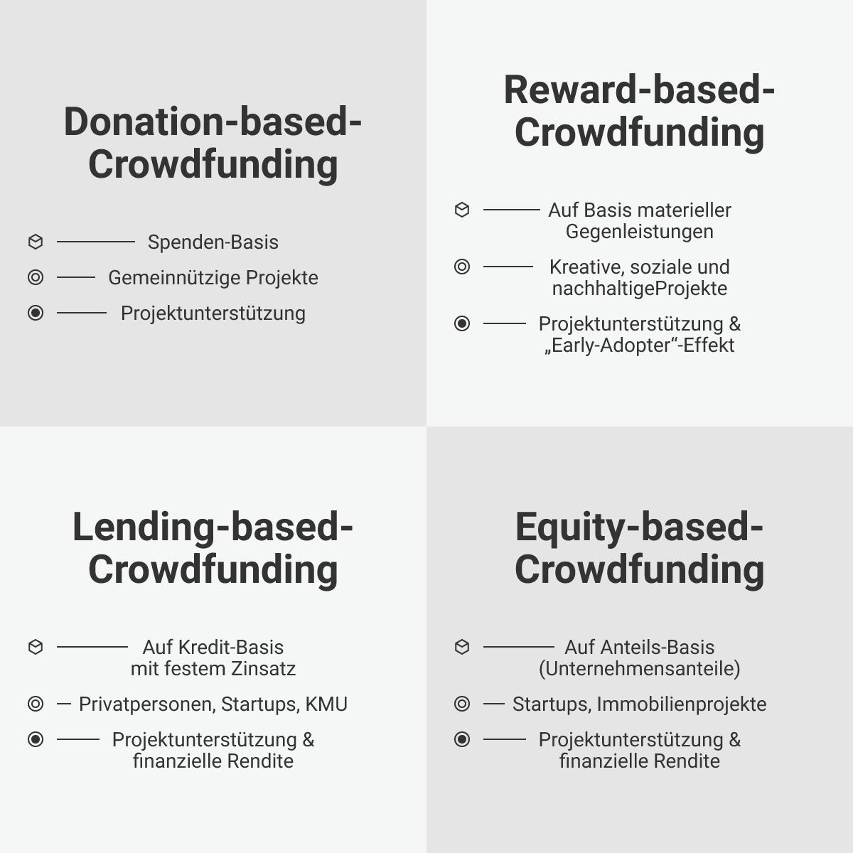 Die vier Arten des Crowdfundings, präsentiert von Seedmatch